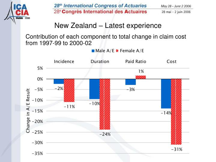 Contribution of each component to total change in claim cost from 1997-99 to 2000-02