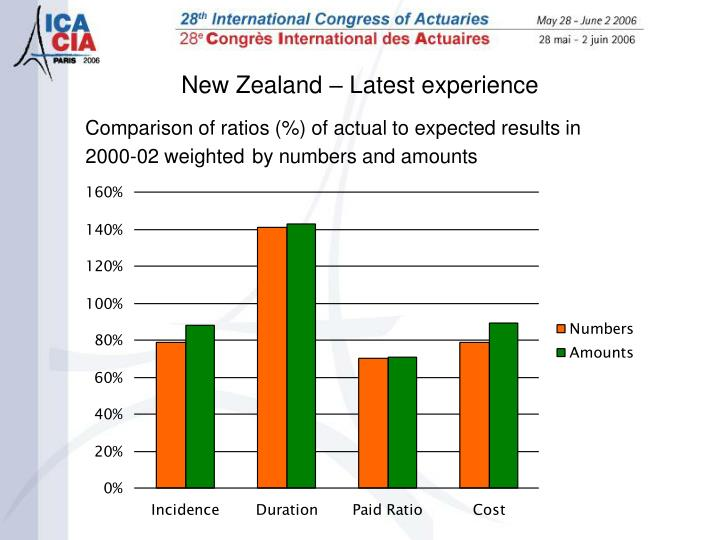 Comparison of ratios (%) of actual to expected results in 2000-02 weighted
