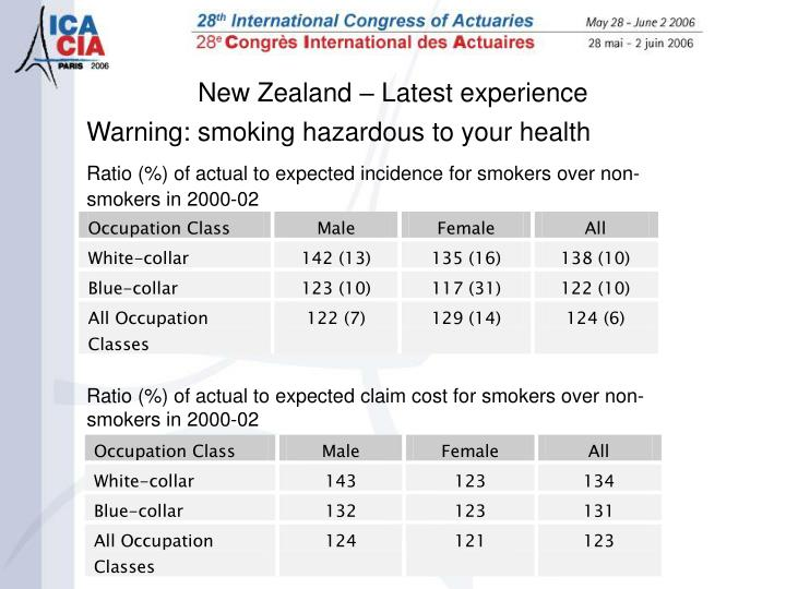 Ratio (%) of actual to expected incidence for smokers over non-smokers in 2000-02