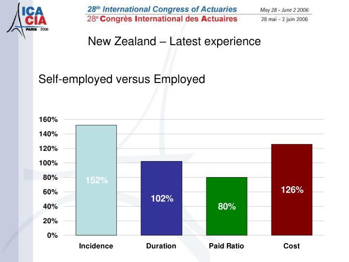 New Zealand – Latest experience