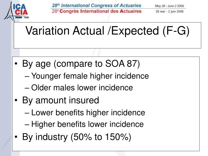 Variation Actual /Expected (F-G)