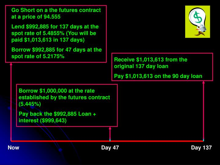 Go Short on a the futures contract at a price of 94.555
