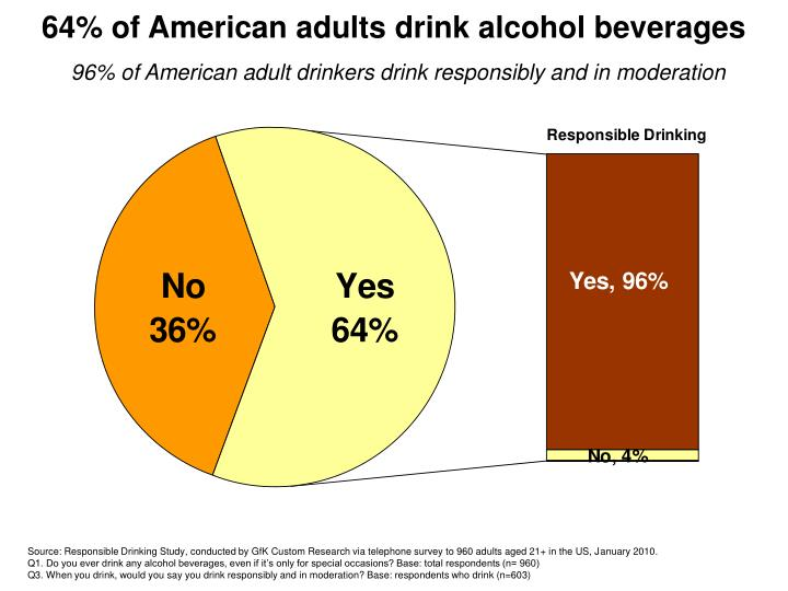 64% of American adults drink alcohol beverages