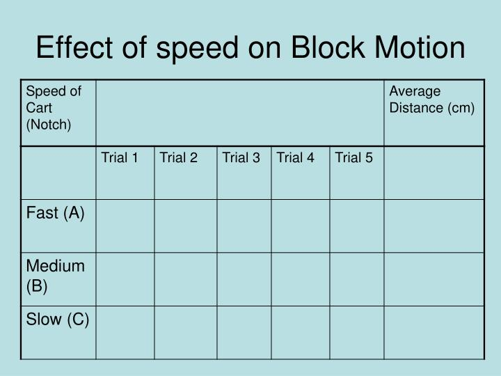 Effect of speed on Block Motion