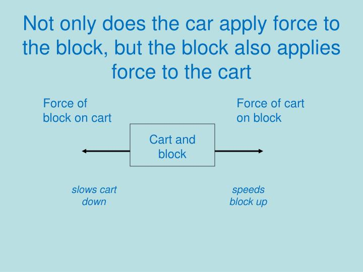 Not only does the car apply force to the block, but the block also applies force to the cart