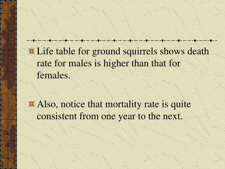 Life table for ground squirrels shows death rate for males is higher than that for females.