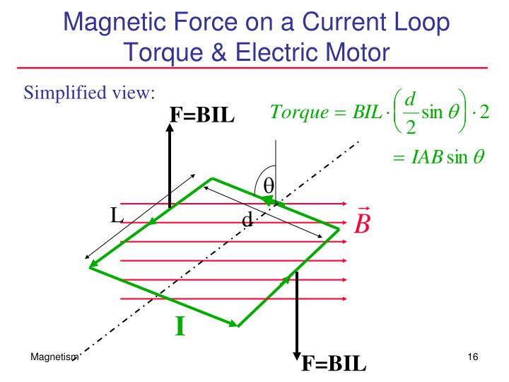 Magnetic Force on a Current Loop  Torque & Electric Motor