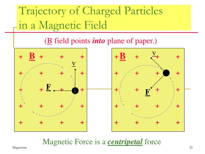 Trajectory of Charged Particles