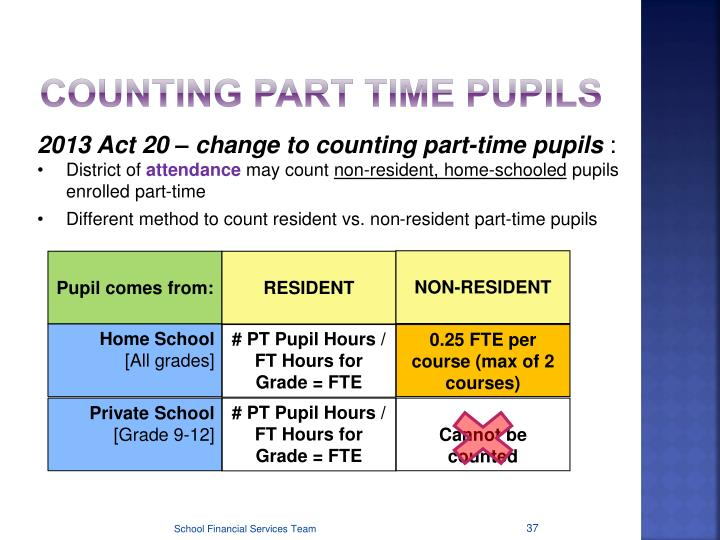 COUNTING PART TIME PUPILS