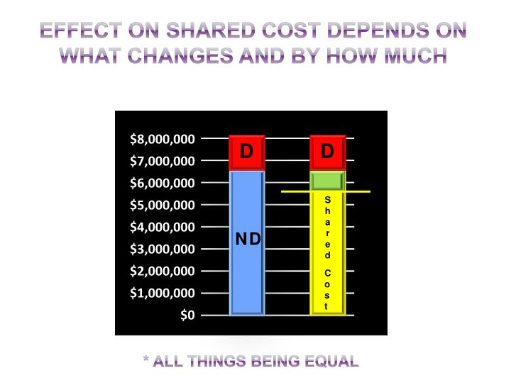 EFFECT ON SHARED COST DEPENDS ON WHAT CHANGES and by how much