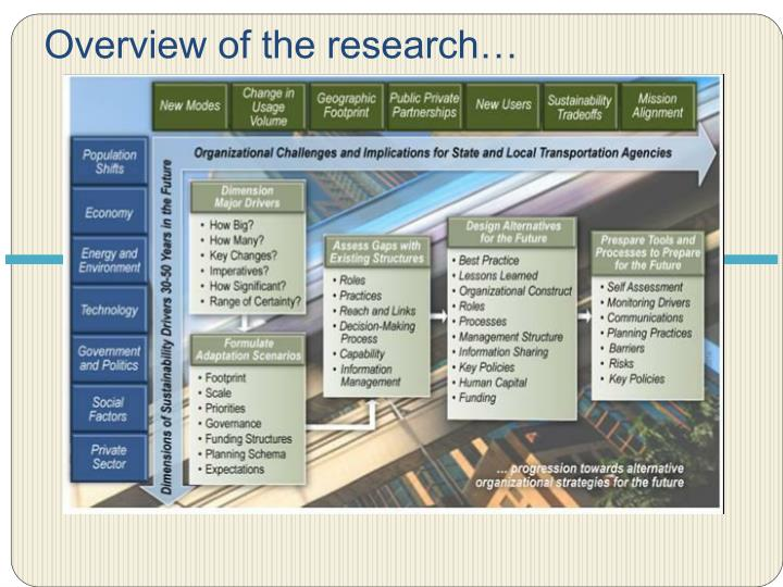 Overview of the research…