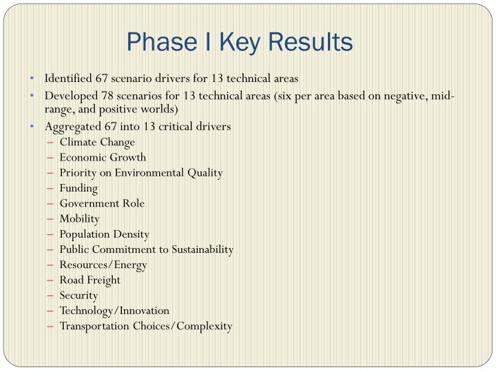 Phase I Key Results