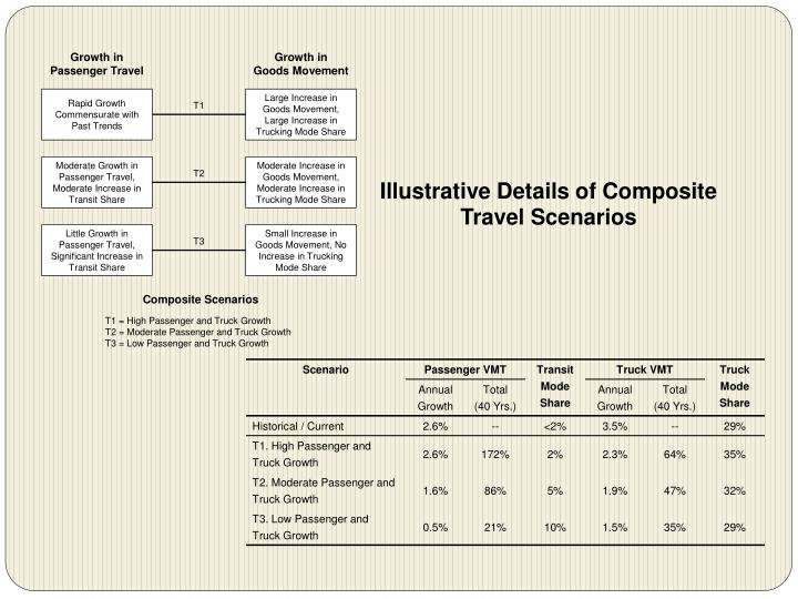 Illustrative Details of Composite Travel Scenarios