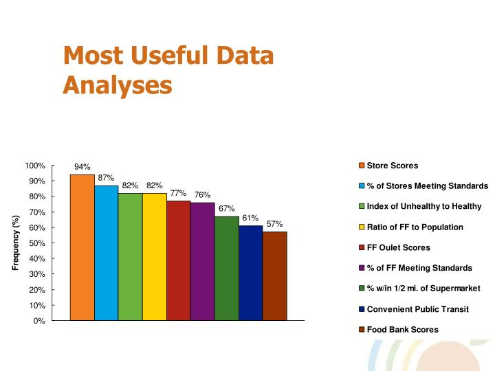 Most Useful Data Analyses