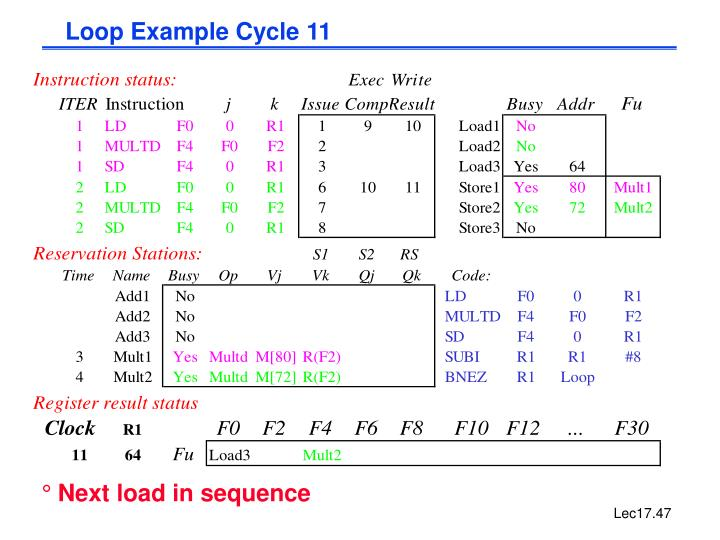 Loop Example Cycle 11