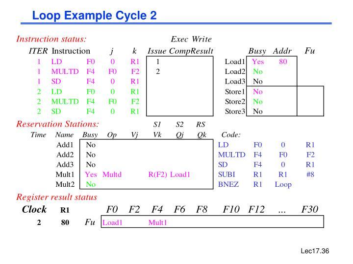 Loop Example Cycle 2