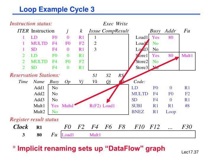 Loop Example Cycle 3