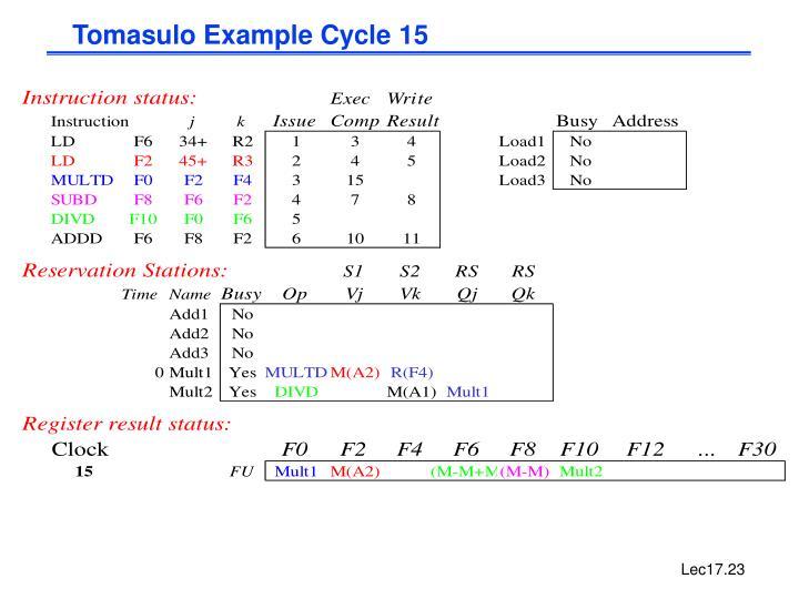 Tomasulo Example Cycle 15