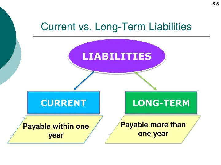 Current vs. Long-Term Liabilities