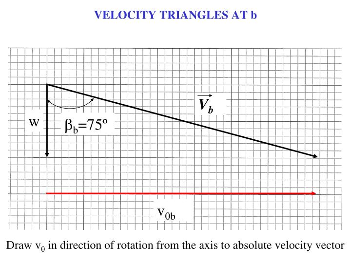 VELOCITY TRIANGLES AT b