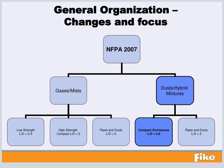 General Organization –