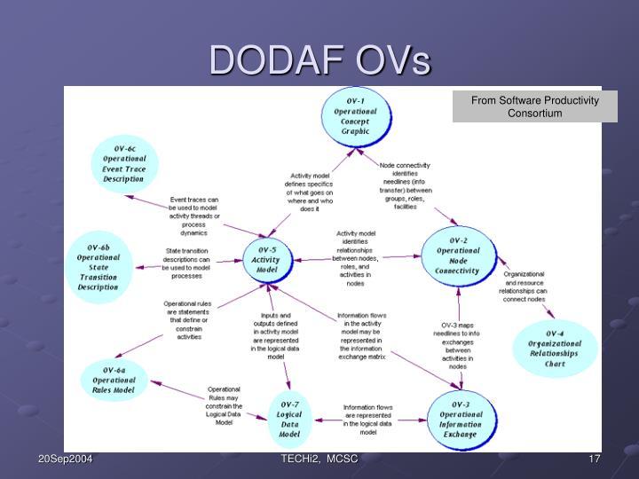 DODAF OVs