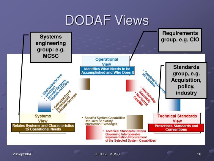 DODAF Views