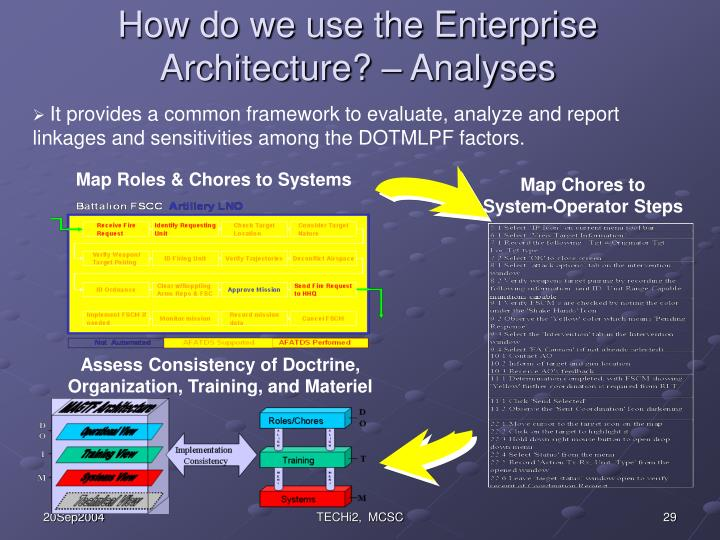 How do we use the Enterprise Architecture? – Analyses