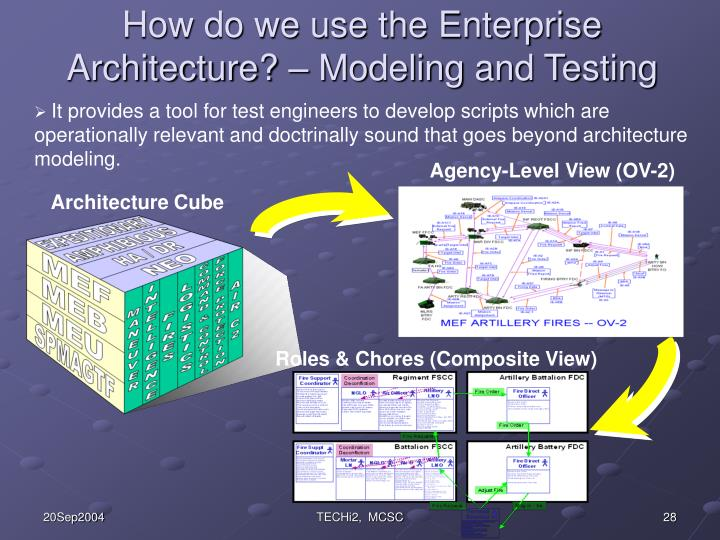 How do we use the Enterprise Architecture? – Modeling and Testing