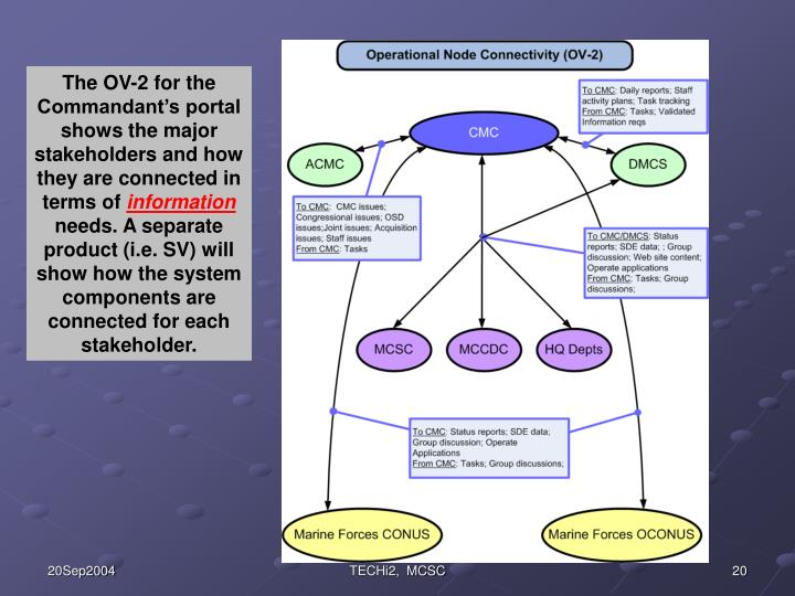 The OV-2 for the Commandant's portal shows the major stakeholders and how they are connected in terms of
