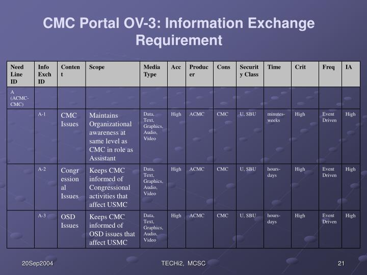 CMC Portal OV-3: Information Exchange Requirement