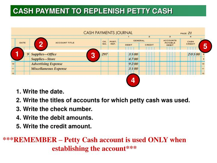 CASH PAYMENT TO REPLENISH PETTY CASH