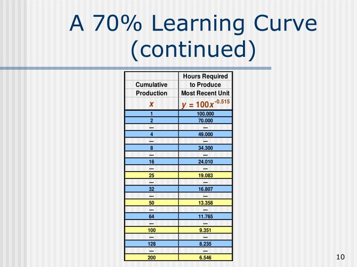 A 70% Learning Curve
