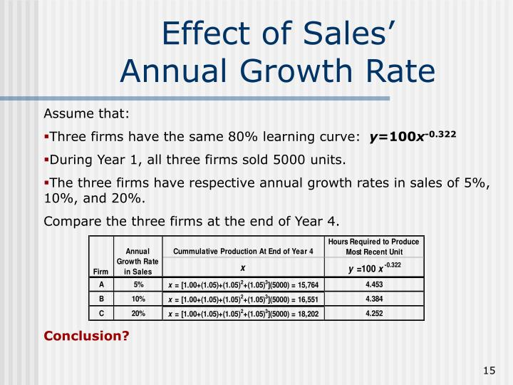 Effect of Sales'