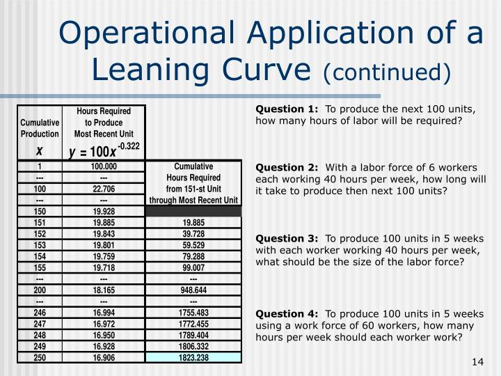 Operational Application of a Leaning Curve