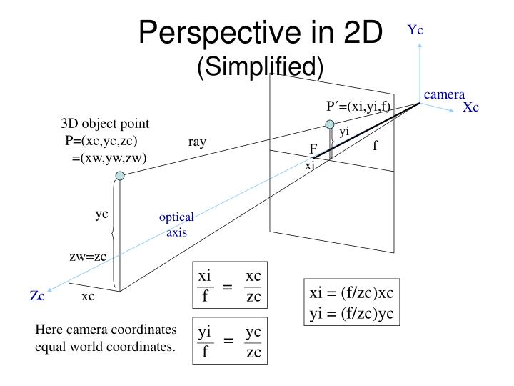 Perspective in 2D