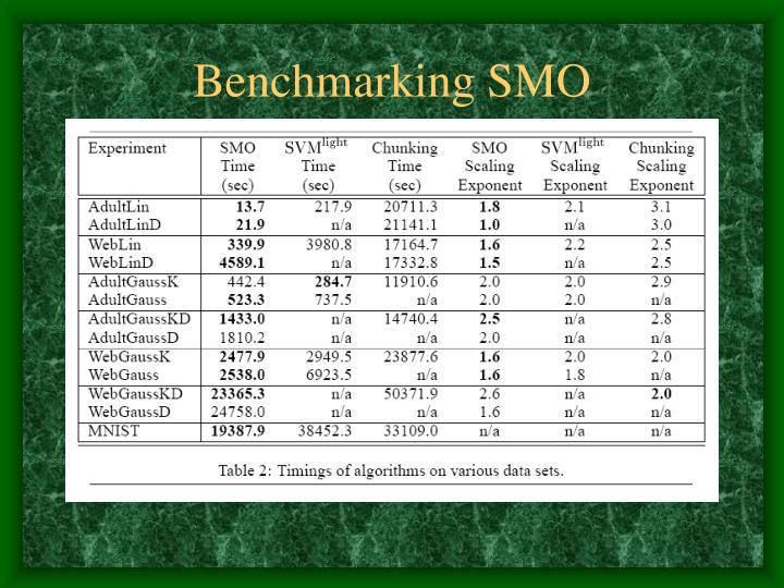 Benchmarking SMO