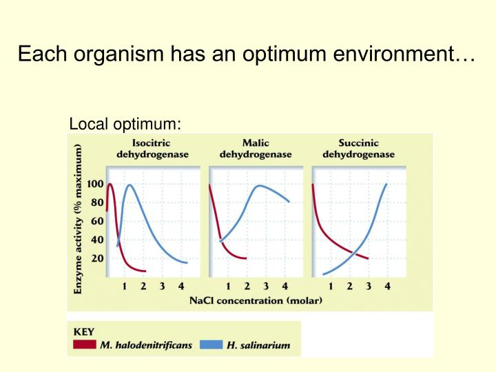 Each organism has an optimum environment…
