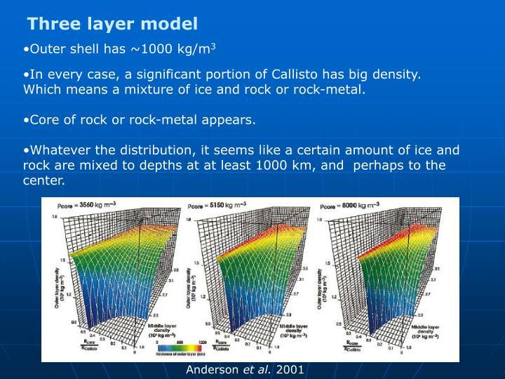 Three layer model