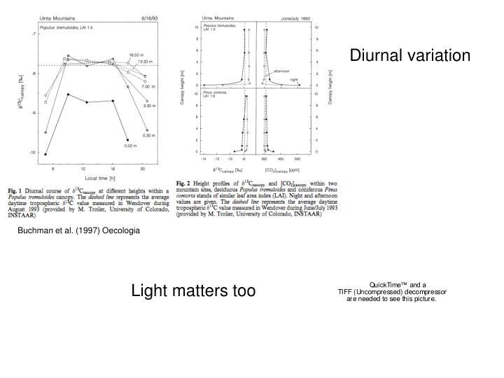 Diurnal variation