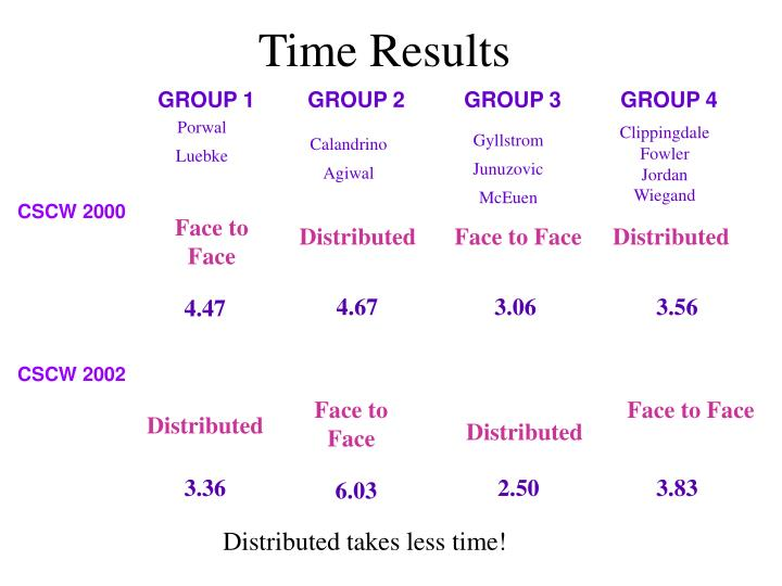 Time Results