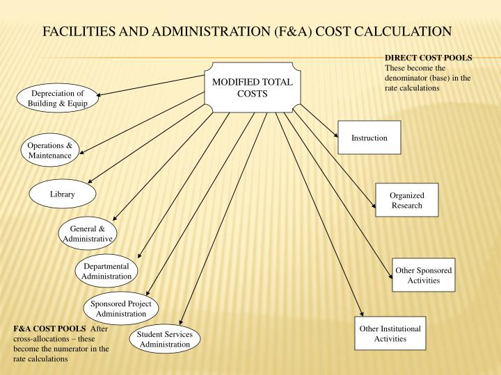 FACILITIES AND ADMINISTRATION (F&A) COST CALCULATION