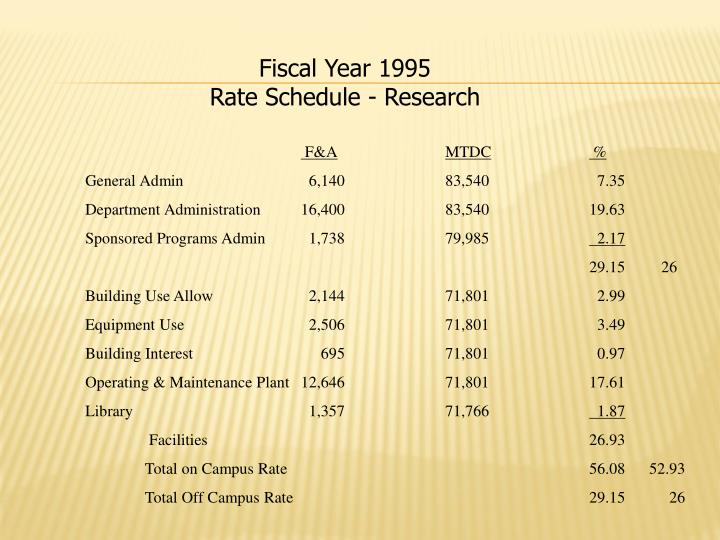 Fiscal Year 1995                Rate Schedule - Research