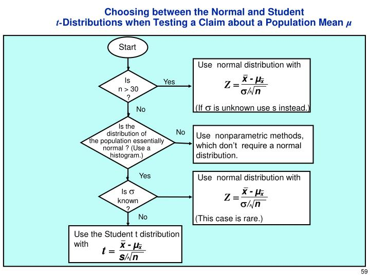 Choosing between the Normal and Student