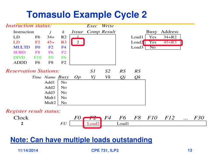 Tomasulo Example Cycle 2
