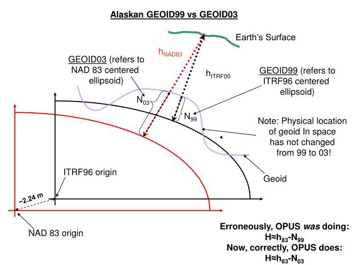 Alaskan GEOID99 vs GEOID03