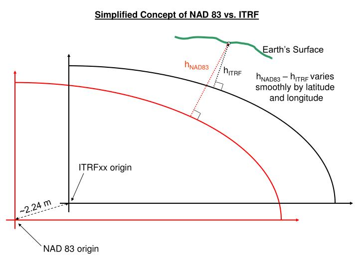 Simplified Concept of NAD 83 vs. ITRF