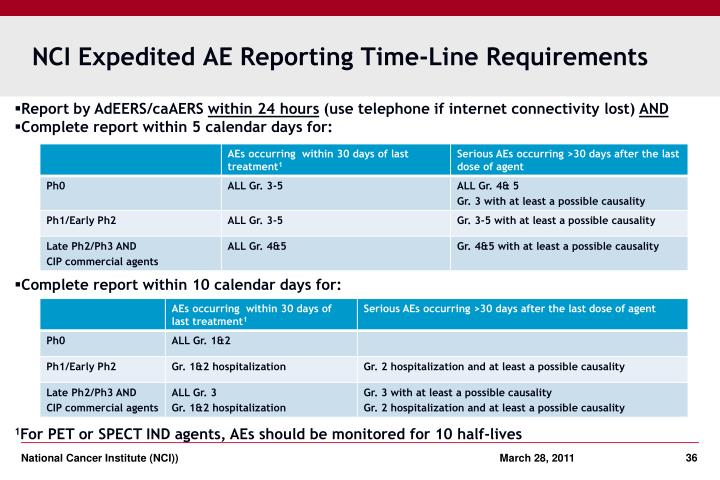 NCI Expedited AE Reporting Time-Line Requirements