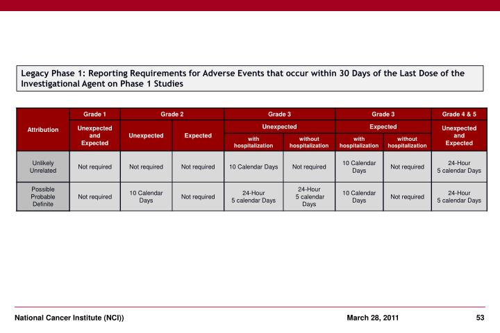 Legacy Phase 1: Reporting Requirements for Adverse Events that occur within 30 Days of the Last Dose of the Investigational Agent on Phase 1 Studies