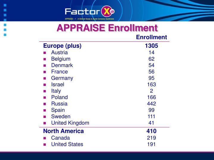 APPRAISE Enrollment